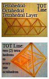 Tetrahedron-Octahedron-Tetrahedron is TOT.